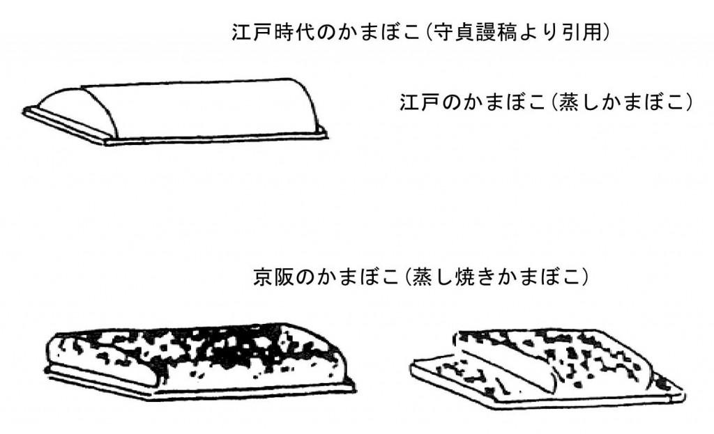 江戸時代のかまぼこ